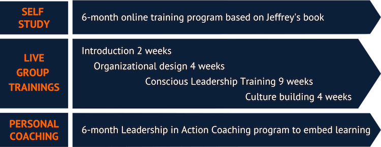 M3 leadership program timeline